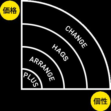 価格と個性をもっと身近に!リノベ不動産 松本南店のリノベーションメニュー